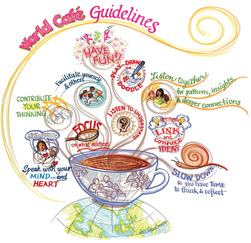 World cafe guidelines picture