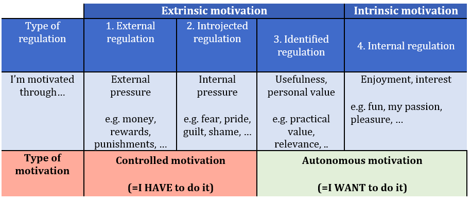 Figure 1. Different types of motivation; adapted from Ryan & Deci (2000).